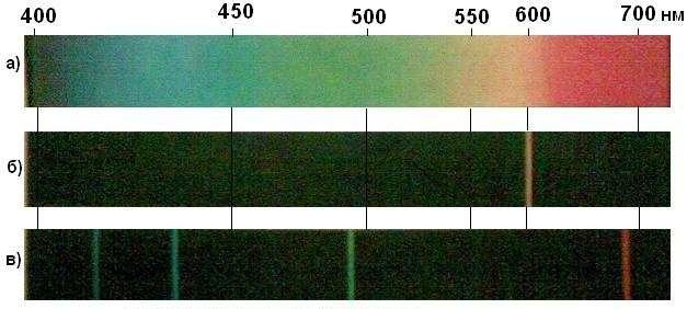 Фотографії реальних спектрів: а) спектр Сонця; б) спектр гелію; в) спектр водню.