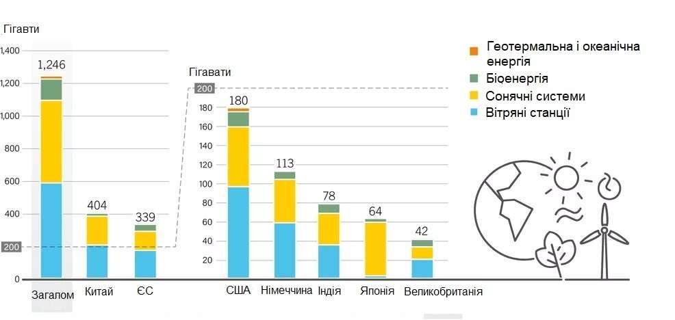 Графік: Ресурси відновлювальної енергетики за 2018 рік