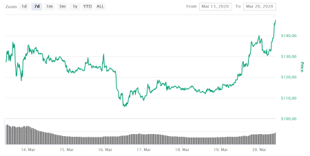 Ethereum Price Jumps 23% Over Last 24 Hours | Tokeneo