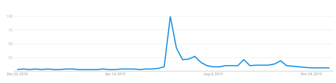 Google Trends - facebook libra