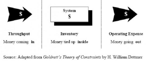 throughput-inventory-operating-expenses-624x260