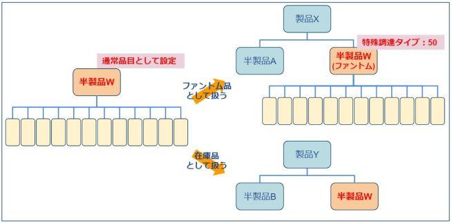 ファントムBOM_特殊使用ケース3