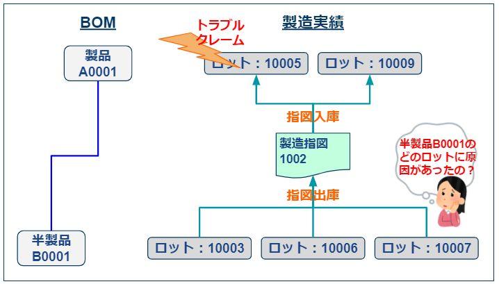 複数ロット指図出庫・入庫_原因究明1