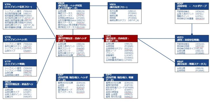 テーブル関連図_出荷伝票