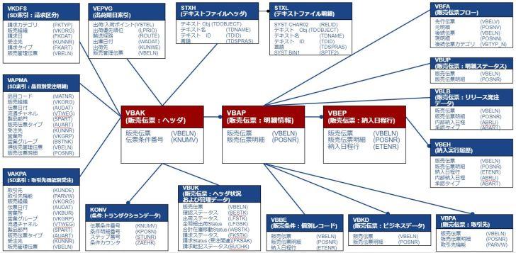 テーブル関連図_受注伝票
