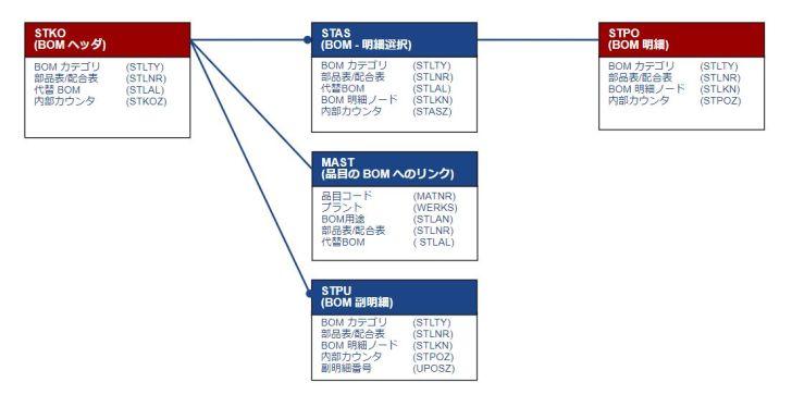 テーブル関連図_BOM