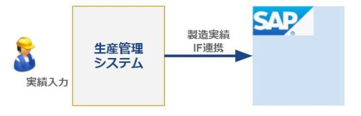マイナス在庫事例_生産管理システム連携