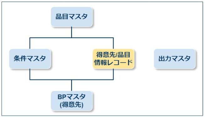得意先品目情報レコード_SDマスタ_関係性