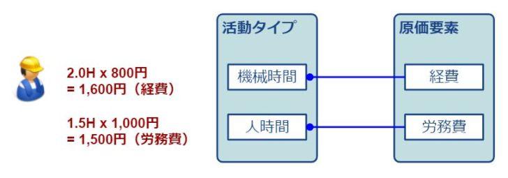 活動タイプ-加工費算出イメージ
