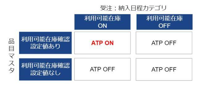 ATP_設定前提