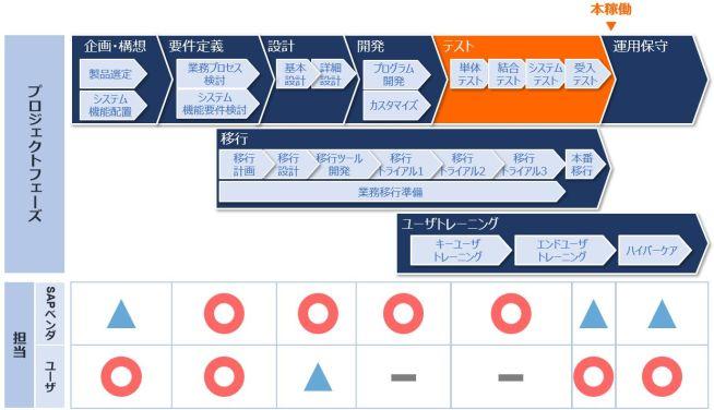 SAPプロジェクト_フェーズ_テスト