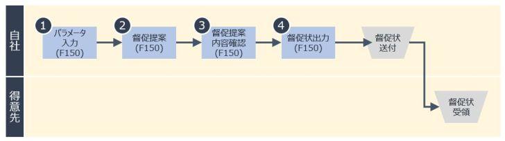 督促プロセスイメージ