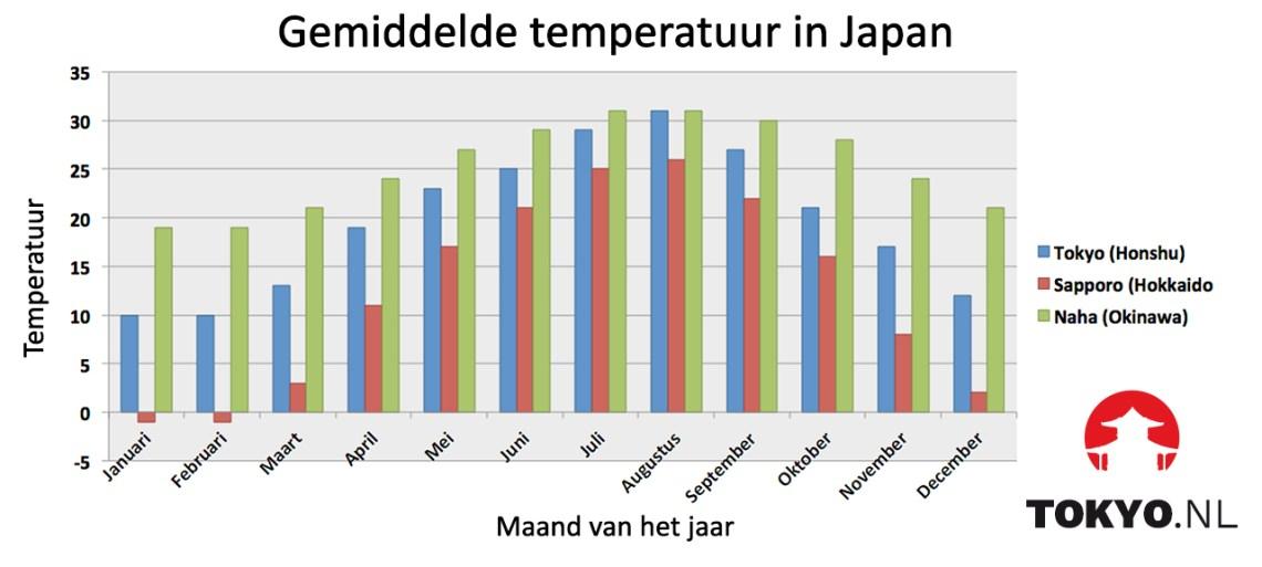 Klimaat Japan