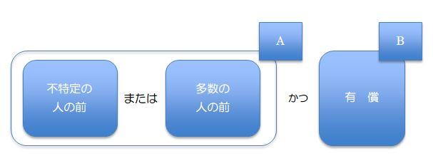 著作権2-2
