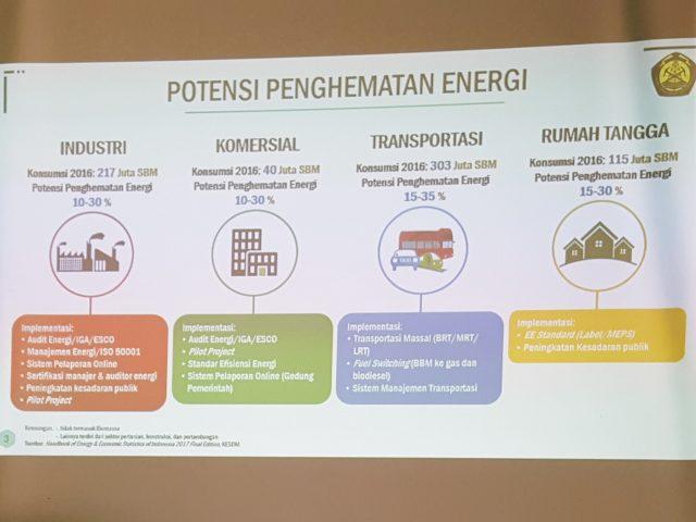 Aksi Hemat Energi