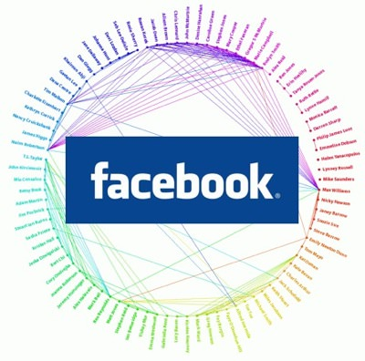 facebook open graph teknolojisi