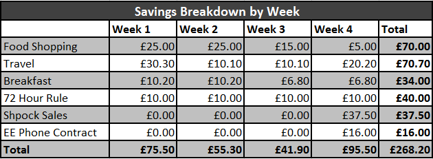 Frugal February Challenge Results - Savings week 4