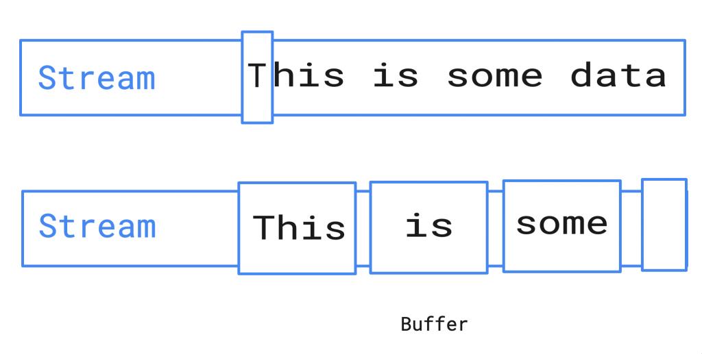 buffer and stream