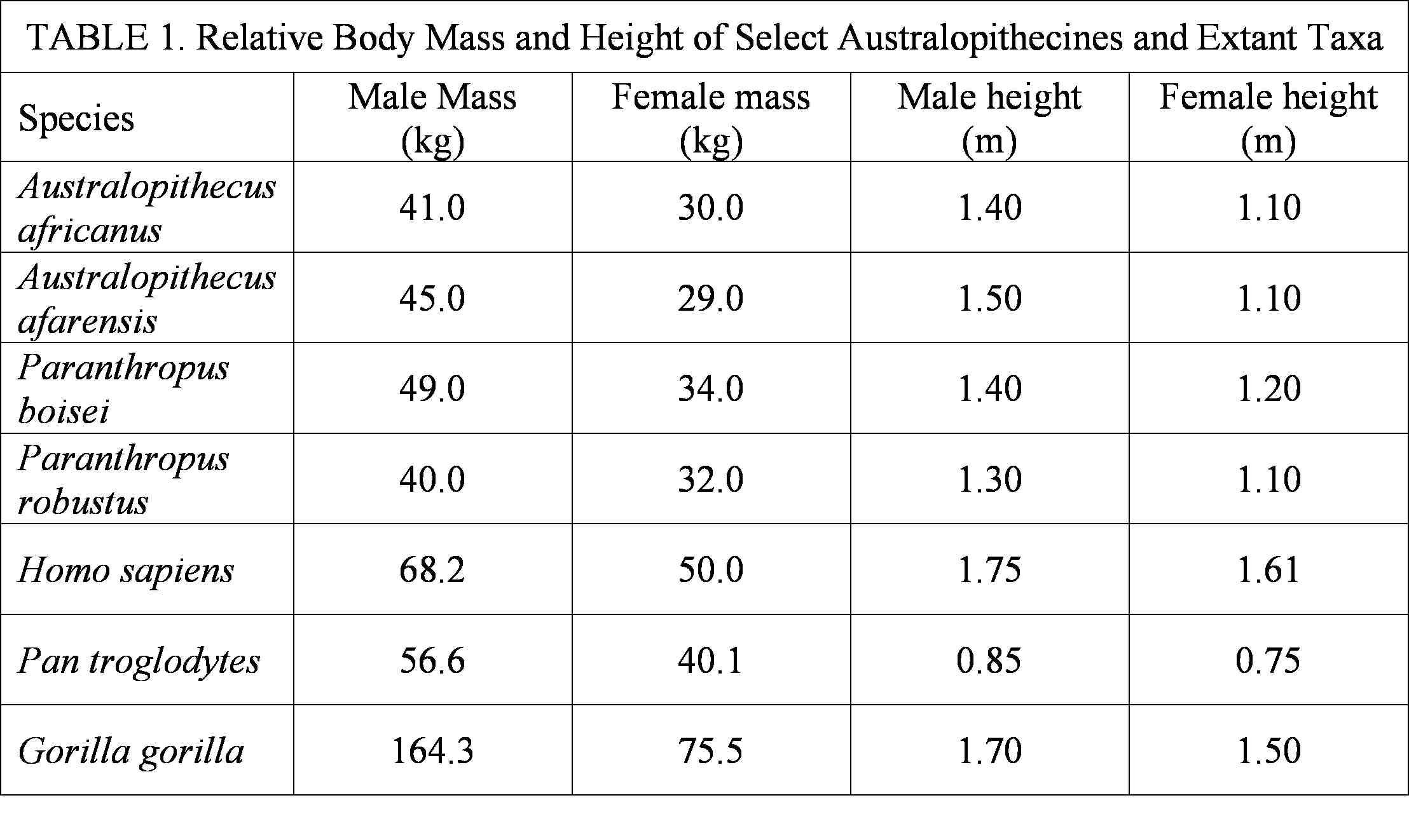 Paleoantropologia Hoy El Genero Australopithecus