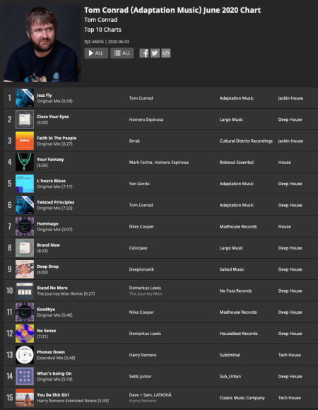 Tom Conrad Traxsource Chart June 2020