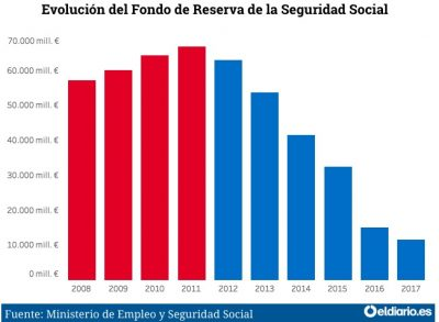 Tabla pensiones 2017