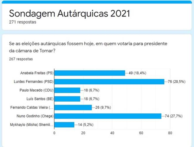 sondagem autarq