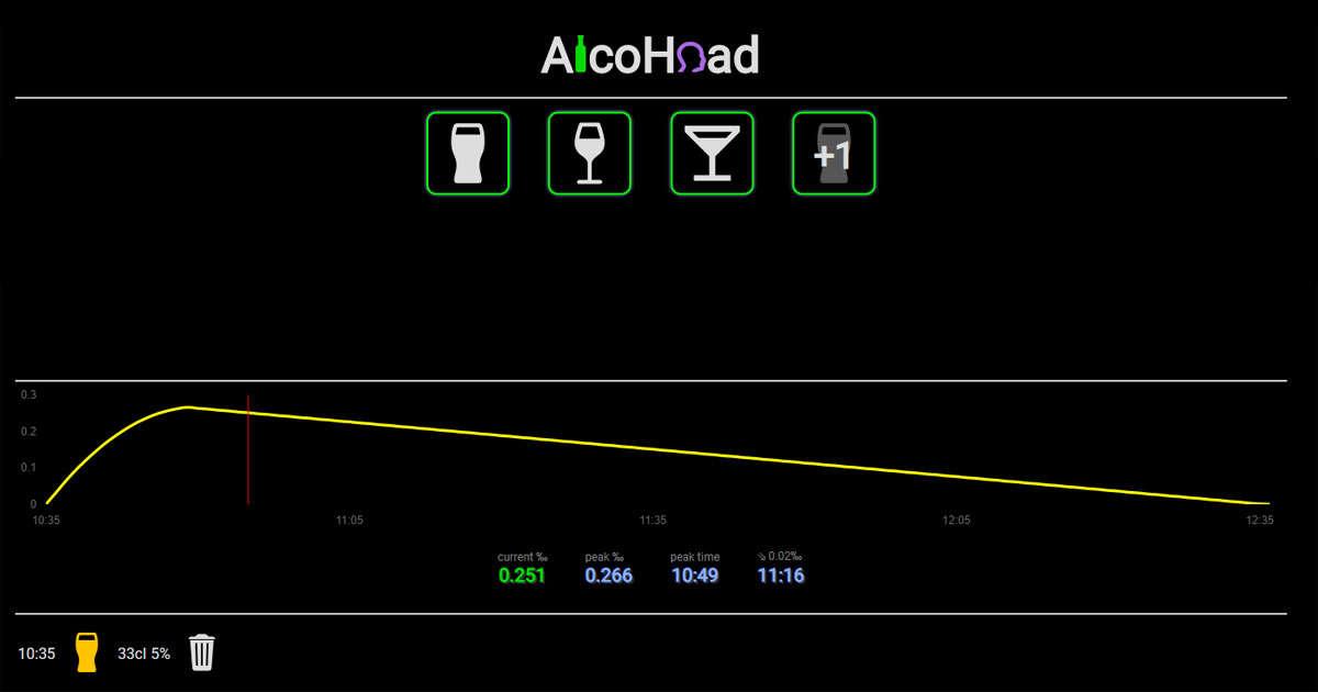 Promillekollen tillbaka med alcohead