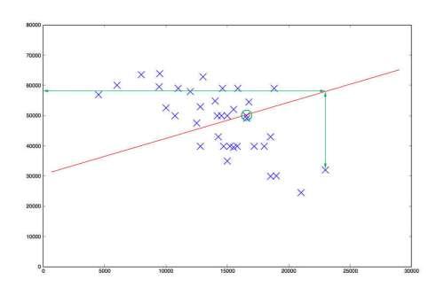 Linear Regression steg 1