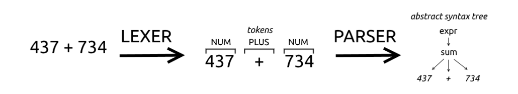 The input stream is transformed in Tokens and then in an AST by the parser