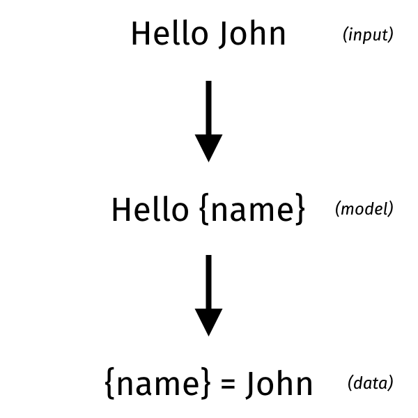 A Guide to Parsing: Algorithms and Technology (Part 1