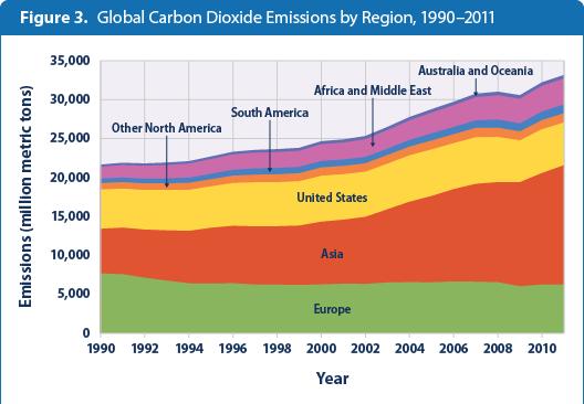 global-ghg-emissions-figure3-2014