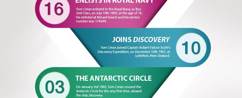 Tom Crean Infographic - Tom Crean For Kids
