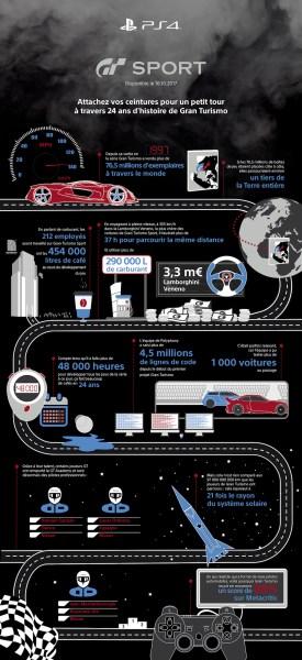 Gran Turismo Infographic FR
