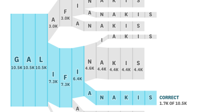 Photo of Literacy Nerds: Stop Now. Look at this Visualization of Name Misspelling