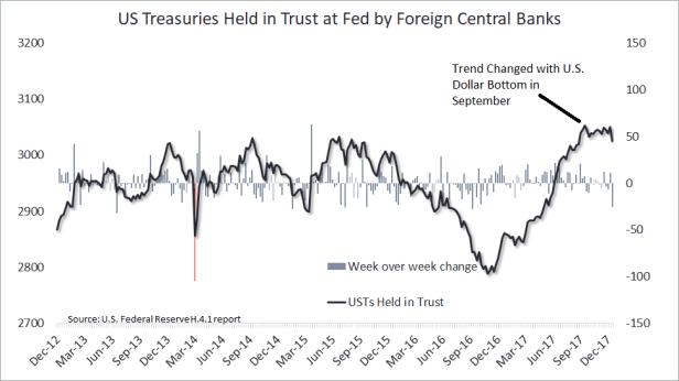 USTs Treasury
