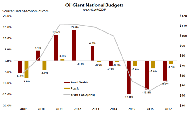oil budgets
