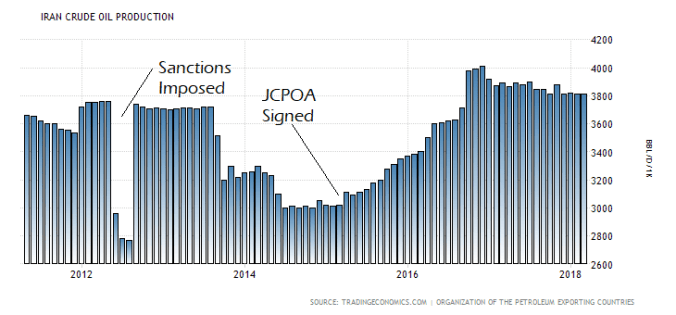 iran-crude-oil-production