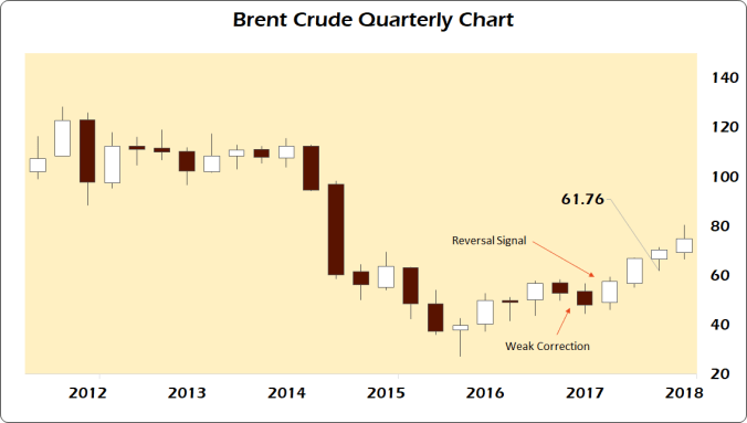 brent quarterly