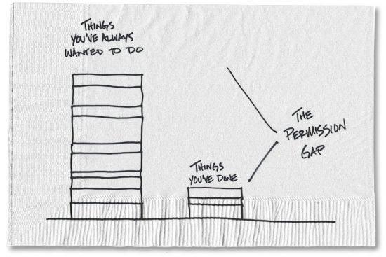 Permission Gap
