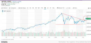 s and p one year triangle