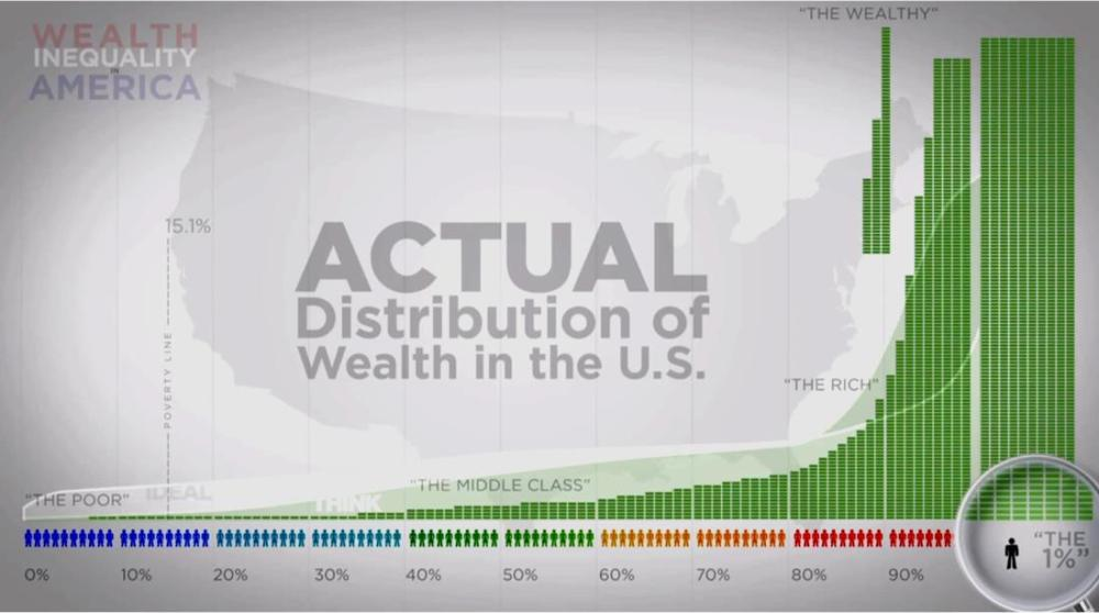Who Hates the Rich?  The Rich keep getting Richer…