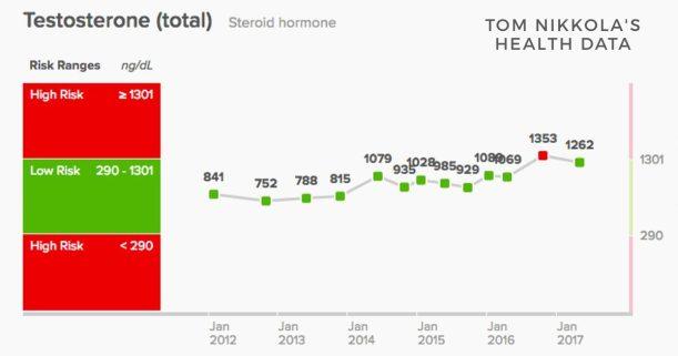 Tom Nikkola Testosterone levels