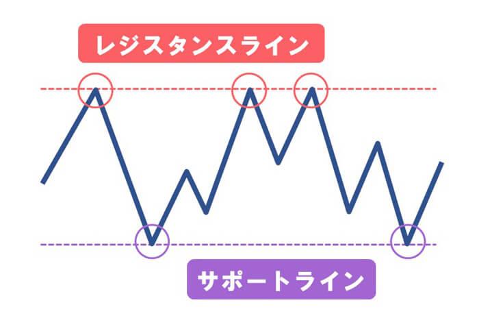 レジスタンスライン、サポートラインを引いた分析