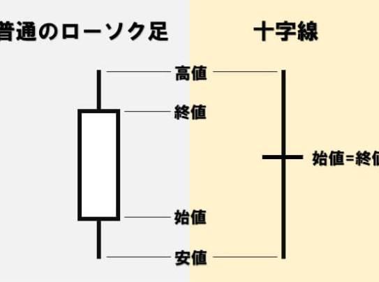 ローソク足の十字線