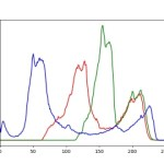 Pythonで画像に含まれる色のヒストグラムを調べる方法