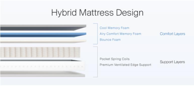Hybrid Mattress Design