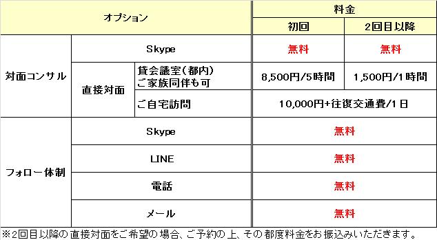 オプション料金5期