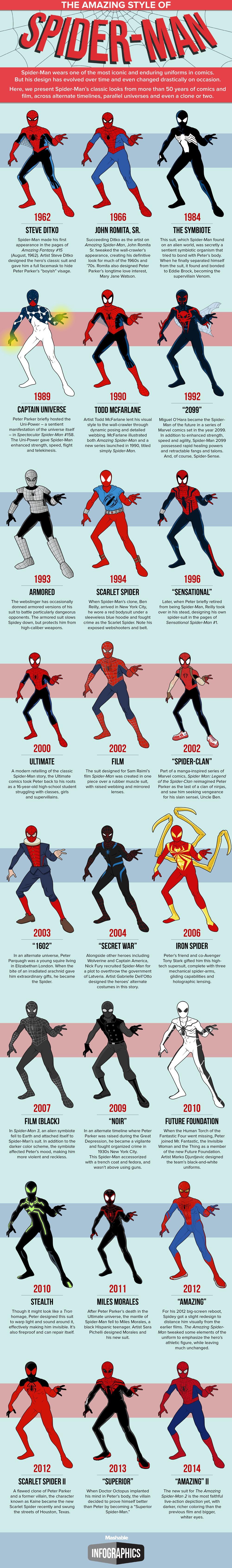 Spiderman's Costumes