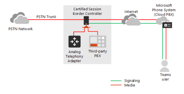 Connecting Office 365 to local phone operator with Cloud