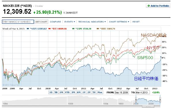 リーマン・ショック以降の日経平均株価チャート